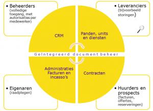 Overzicht 4vastgoed.nl Sneller en makkelijker communiceren met uw opdrachtgevers, huurders, prospects en leveranciers! De vastgoedbeheer software van Computoria